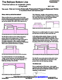 In Line Pressure Balanced Expansion Joints